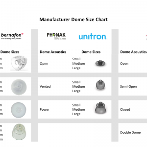 Domes for Hearing Aids